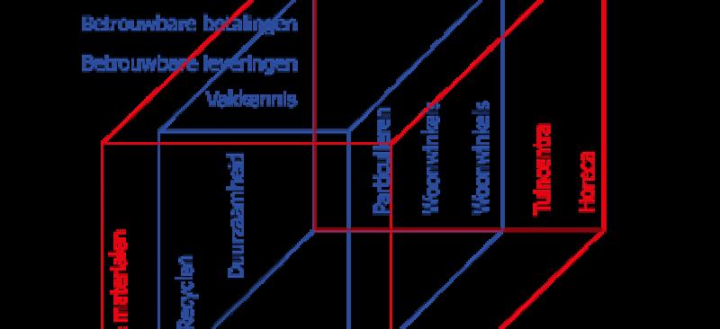 Abell model | Marketingmodellen