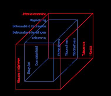 Abell model voorbeeld