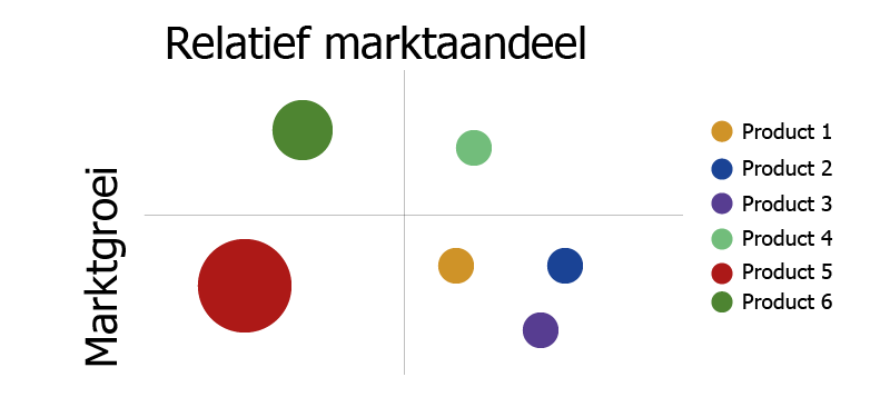 BCG Matrix Excel | Marketingmodellen