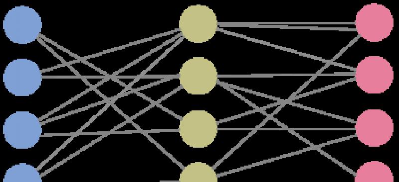 FAP dimensies | Marketingmodellen