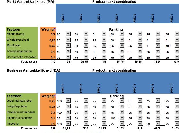 Maba analyse berekening