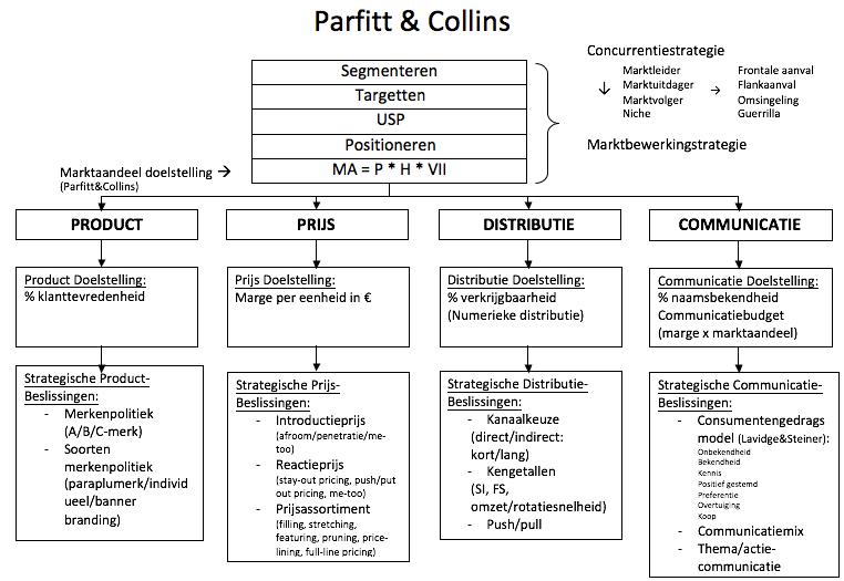 Parfitt en Collins voorbeeld