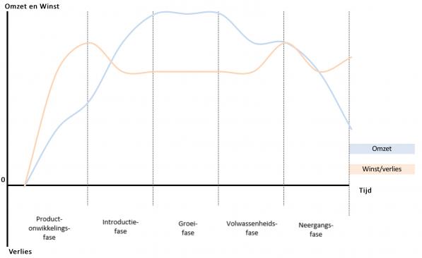 Productlevenscyclus | Marketingmodellen