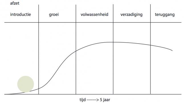 Productlevenscyclus voorbeeld | Marketingmodellen