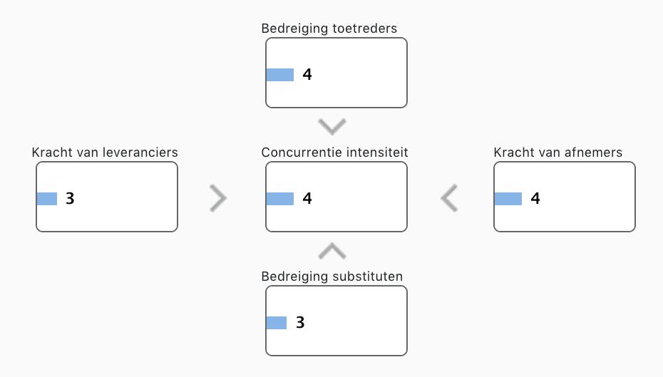 5 krachten model van Porter voorbeeld