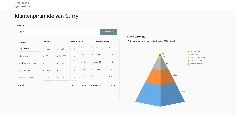Klantenpiramide van Curry