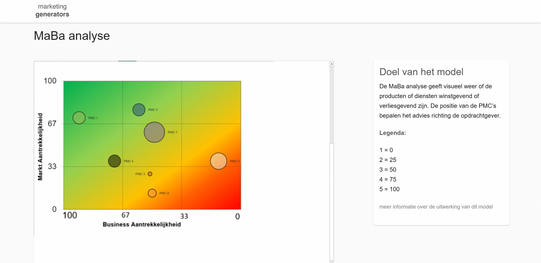 MaBa Analyse