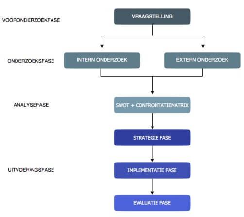 Plan van Aanpak voorbeeld